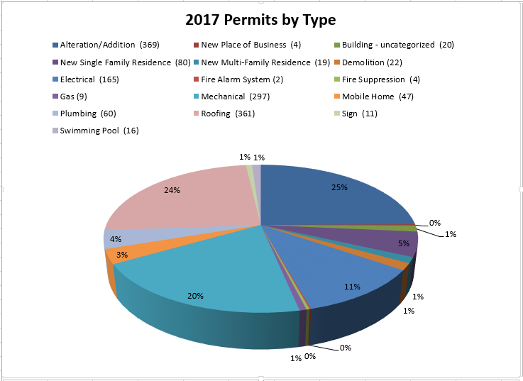 Graph: 2017 Permits by Type