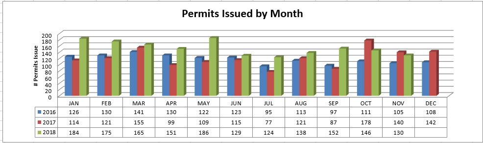 Graph: Permits Issued By Month