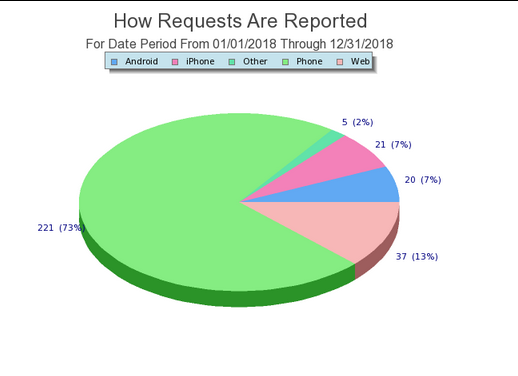 Graph: How Requests Are Reported