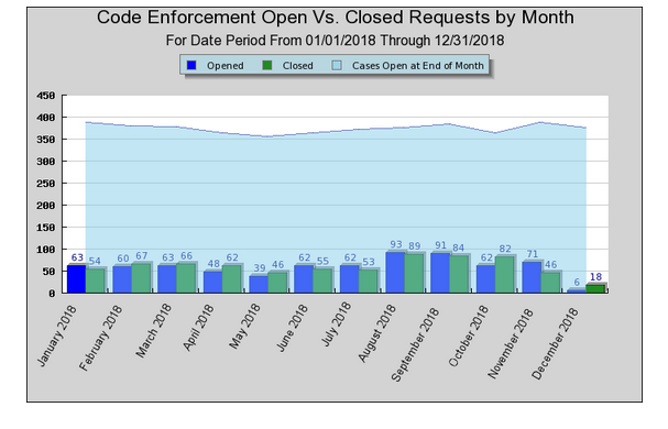 Graph: Code Enforcement Open Vs. Closed Requests by Month