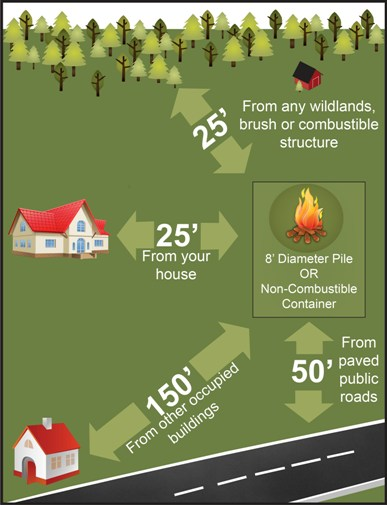 Fire Laws Grapic